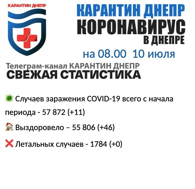 11 новых случаев инфицирования: статистика по COVID-19 в Днепре на утро 10 июля, фото-1