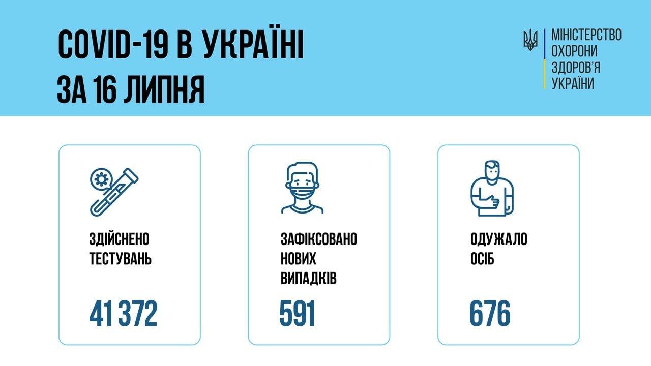 Коронавирус в Украине 17 июля: статистика заболеваемости по областям за сутки, фото-1