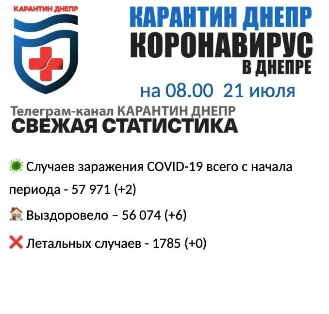 Два новых случая инфицирования: статистика по COVID-19 в Днепре на утро 21 июля, фото-1