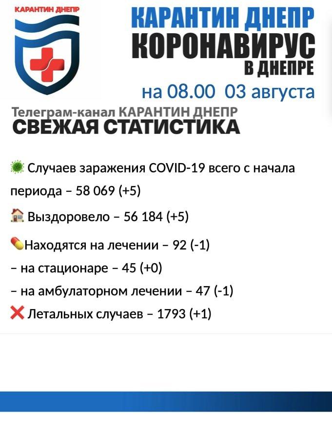 Пять новых случаев инфицирования: статистика по COVID-19 в Днепре на утро 3 августа, фото-1