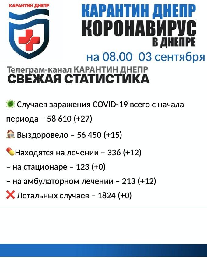 27 новых случаев инфицирования: статистика по COVID-19 в Днепре на утро 3 сентября, фото-1